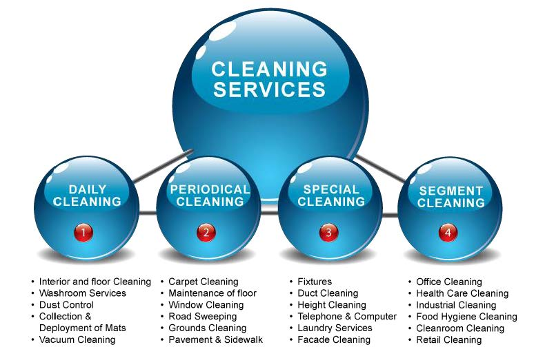 Dymensional services for Garden cleaning services